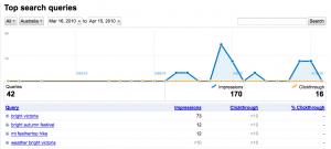 Google Webmaster Tools Top Search Queries