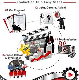 Production In 5 Easy Steps: Web Video that Works