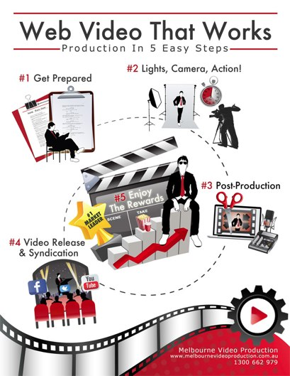 video production process