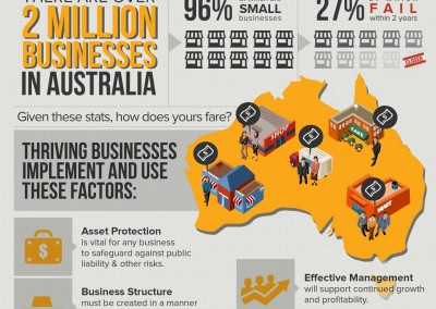 Melbourneseoservices.com Infographics - Key Factors For Small Business Survival