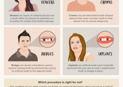 Melbourneseoservices.com Infographics - A Quick Guide to Cosmetic Dentistry