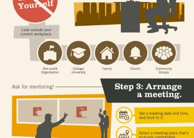 Melbourneseoservices.com Infographics - Finding the Right Business Mentor