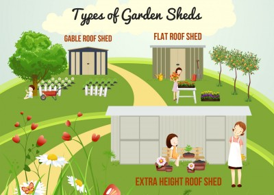 Melbourneseoservices.com Infographics - How To Find The Right Garden Shed