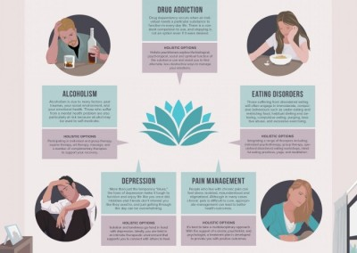 Melbourneseoservices.com Infographics - Holistic Treatments