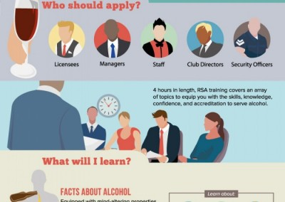 Melbourneseoservices.com Infographics - What You Need to Know About The Responsible Service of Alcohol