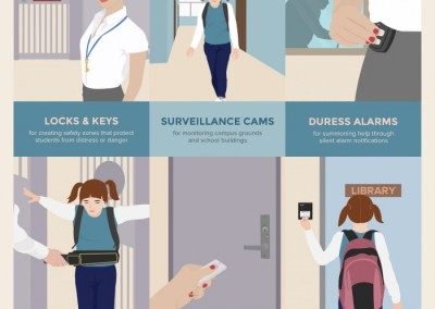 Melbourneseoservices.com Infographics - Stepping Up School Security