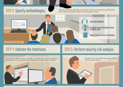Melbourneseoservices.com Infographics - Security System Audit: A Handy 10 Step Guide to Getting It Done