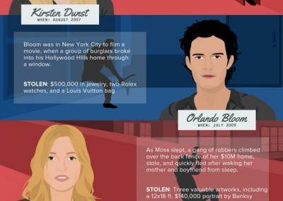 Melbourneseoservices.com Infographics - Top 5 Celebrity Home Break-Ins and How Burglars Do What They Do