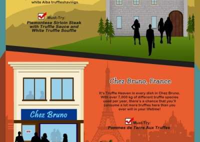 Melbourneseoservices.com Infographics - Let's Truffle It - A Foodie's Guide to Truffle Special -Serving Restaurants
