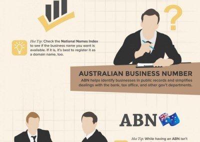 Melbourneseoservices.com Infographics - The 5 Key Things to Consider When Starting Up a Business in Australia