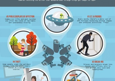 Melbourneseoservices.com Infographics - Top 5 Strangest Things Caught on CCTV