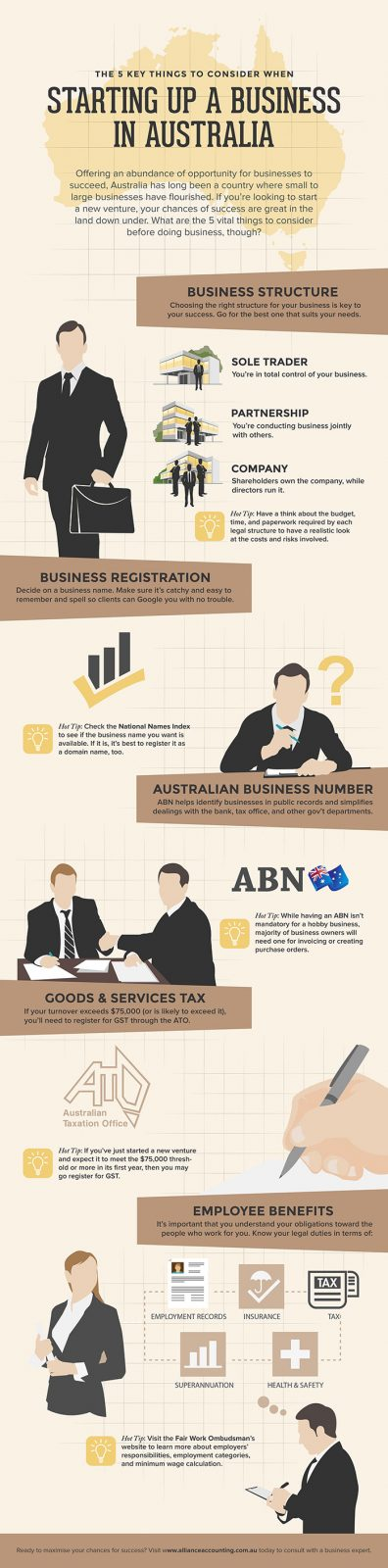 Infographic Gallery Test - Melbourne SEO Services