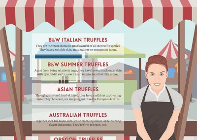 Melbourneseoservices.com Infographics - Truffles of the World