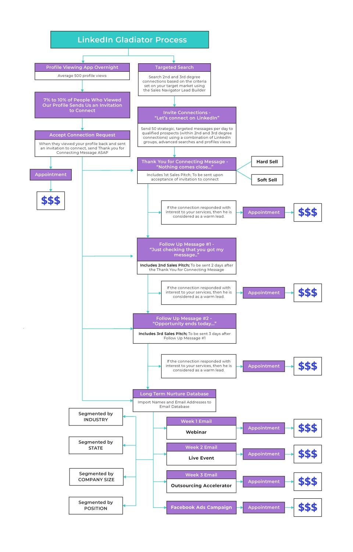LinkedIn Gladiator Process